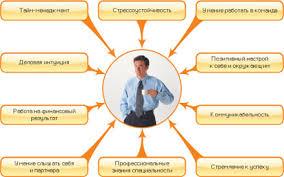 Профотбор ассессмент центр комплексный метод подбора и оценка  Оценка и подбор персонала в профотборе