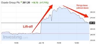 Ocado Share Price Chart Ocado