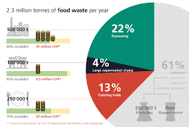 Food Waste Chart Pie Chart For The Food Waste In Switzerland Food Waste