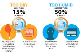 Household Humidity Chart What Humidity Should My House Be Newcomb Company