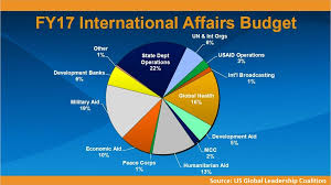 Pie Chart Of Usa S Discretionary Spending Understanding The International Affairs Piece Of The Federal