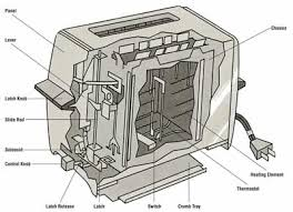 how to repair a toaster how to repair small appliances ©2006 publications international this cross section of a toaster indicates the various elements that make a toaster work