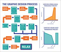 Design Process Flow Diagram Online Process Flow Diagram Design Images Simple Guide About