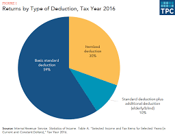 2014 Standard Deduction Chart What Is The Standard Deduction Tax Policy Center