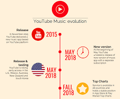 Top Chart Music Youtube Advertising Strategy Of Youtube Music
