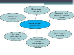 Доклад к общешкольному родительскому собранию на тему  слайда 9 Профилактика травматизма Фиксация учет и анализ несчастных случаев Дежурство
