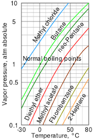 Butane Temperature Chart Boiling Point Wikipedia