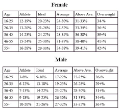 Body Fat Percentage Chart Showing Healthy Body Fat