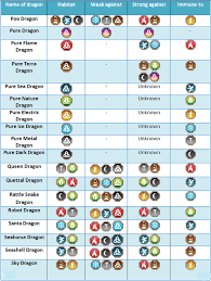 Dragon City Element Chart 72 Comprehensive Dragon City Dragon Chart