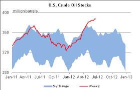 Eia Oil Inventory Chart Crude Oil Market A Perfect Bear Storm Despite The Euro Pop