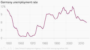 Federal Unemployment Rate Chart Germany Unemployment Rate