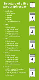 structure of essay introduction an excellent paragraph essay the  an excellent paragraph essay the easiest way to write structure of a perfect 5 paragraph essay