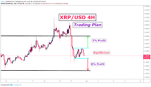 Xrp Usd Chart Tradingview Xrp Usd 4h Trading Plan 30 06 For Kraken Xrpusd By Edgy_