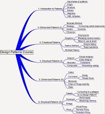 Java Design Patterns Interview Questions Unique Top 48 Java Design Pattern Interview Questions Questions From Design