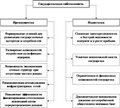 Курсовая работа Государственная и частная собственность тенденции  7 Преимущества и недостатки частной и государственной форм собственности