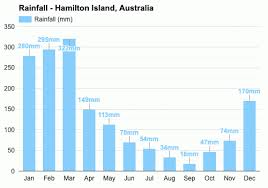 Accurate and updated regularly by holiday weather. Hamilton Island Australia Detailed Climate Information And Monthly Weather Forecast Weather Atlas