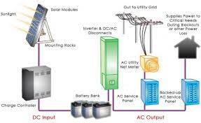 solar panels solar panels and energy within solar net metering solar net metering wiring diagram at Solar Net Metering Wiring Diagram