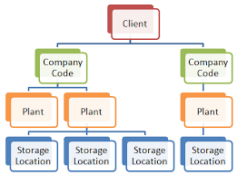 Sap Sd Organizational Structure Flow Chart Materials Management Mm Organizational Structure Inside Sap