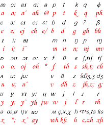 By formalizing the totality of the human phonetic inventory. Phonetic English Transcribing Method With Examples English Phonetic Alphabet Phonetic Alphabet Opposite Words