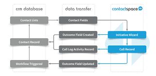 Crm Flow Chart Crm Flowchart Flowchart In Word