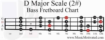 d major scale charts for guitar and bass 🎸 Bass Notes Diagram d major scale bass fretboard notes chart bass notes diagram