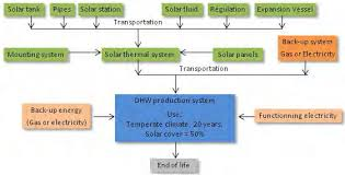 Environmental Regulation, Solar Energy Technology Components and ...