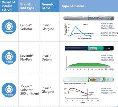 Types Of Insulin And Their Action Profiles