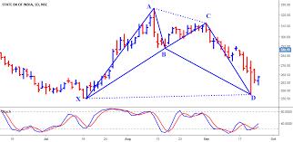Sbin Bullish Harmonic Sbin Chart State Bk Of India Nse