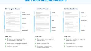 Combination Resume Template Free Custom Resume Format Download Doc Docx File In Word For Job Formate
