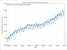 Safe Carbon Dioxide Levels Chart Atmospheric Methane Wikipedia
