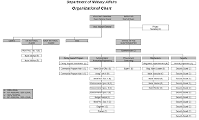 Organizational Chart The Department Of Military Affairs