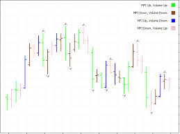 Mfi Chart Download The Bw Mfi In Chart Technical Indicator For