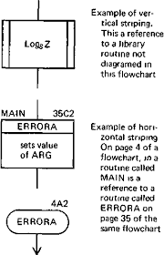 Flowcharting With The Ansi Standard A Tutorial Semantic