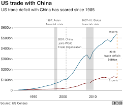 Us Trade Deficit Chart Trade War China Us Talks Resume With New Tariffs Due To