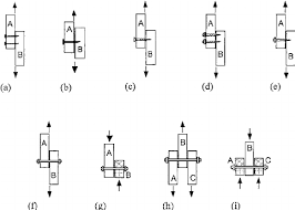 Type Of Joints Tested As Scheduled In Tables 2 5 A 2