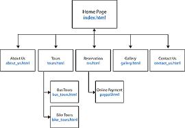 Sitemap | Digest Web Design | Free Website Design Lessons, HTML, CSS