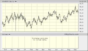 Wsj Dollar Index Xx Buxx Advanced Chart Calculatedfeed