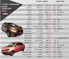 Bmw E Series Chart