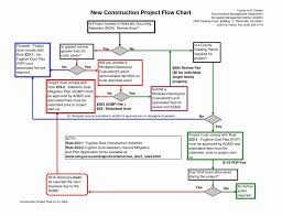 Property Management Process Flow Chart 005 Process Flow Chart Template Excel Free Download