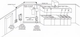 commercial kitchen wiring diagram commercial diy wiring diagrams fire suppression system wiring diagram together mercial kitchen hood exhaust fans diagram furthermore bathroom wall