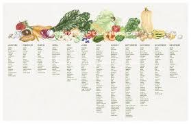 Seasonal Produce Chart Dc Area Mid Atlantic Seaboard