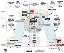 News Organizations Chart The Chart Version 1 0 Original Reasoning And Methodology