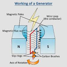 Image Magnetic Electric Generator Portable Generator Electric Generator How Does Generator Work