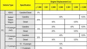Lalu, berapa tarif ppnbm kendaraan bermotor yang saat ini berlaku? Z 40exos6oikom