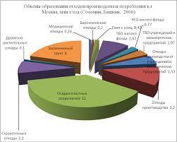 Реферат Твердые бытовые отходы com Банк рефератов  Твердые бытовые отходы
