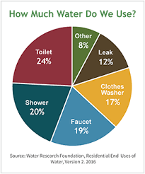 Pie Chart Of Our Water Use Water Sustainability Saving