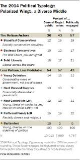 The 2014 Political Typology: Polarized Wings, a Diverse Middle ...