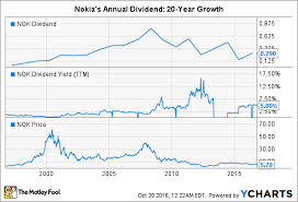 Nokia Sales Chart Is Nokia Corporation A Reliable Dividend Play The Motley Fool
