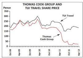 Tui Chart Aviation Strategy Europes Charter Industry Tui Travel