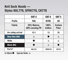 Fr Rating Chart Colorchart Knitsockhoods Stanco Safety Products